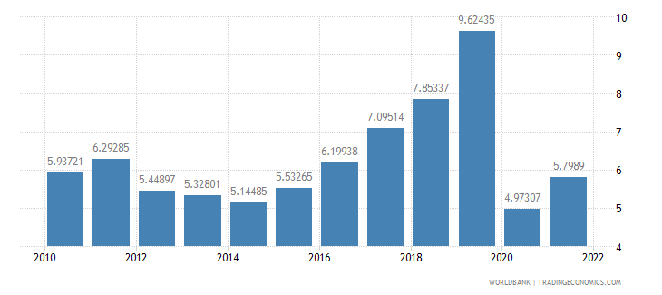bangladesh travel services percent of service imports bop wb data