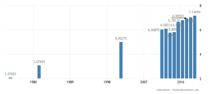 bangladesh uis mean years of schooling of the population age 25 male wb data