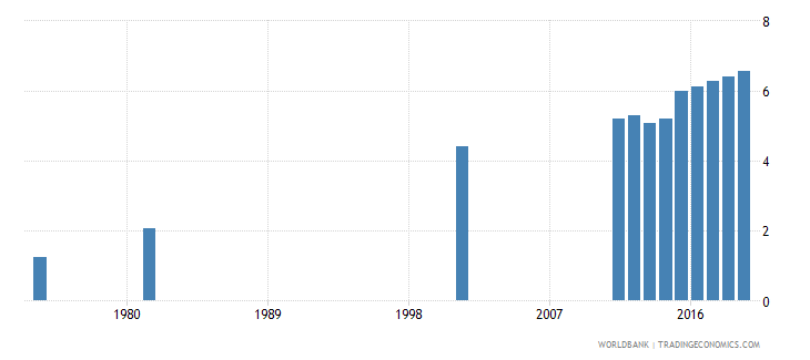 bangladesh uis mean years of schooling of the population age 25 total wb data
