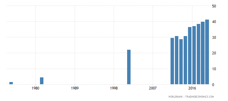 bangladesh uis percentage of population age 25 with at least completed lower secondary education isced 2 or higher female wb data