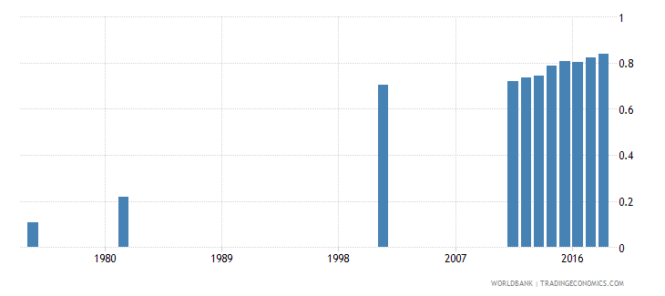bangladesh uis percentage of population age 25 with at least completed lower secondary education isced 2 or higher gender parity index wb data