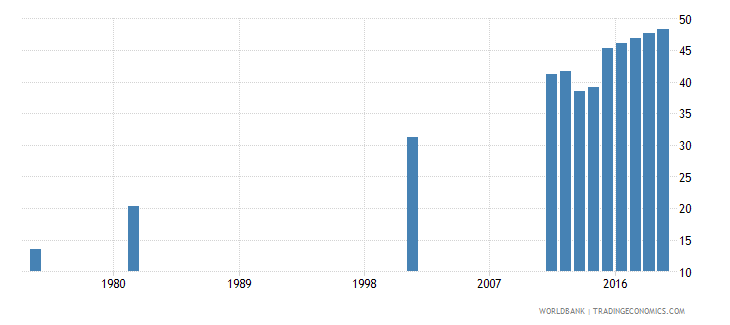 bangladesh uis percentage of population age 25 with at least completed lower secondary education isced 2 or higher male wb data
