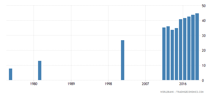 bangladesh uis percentage of population age 25 with at least completed lower secondary education isced 2 or higher total wb data