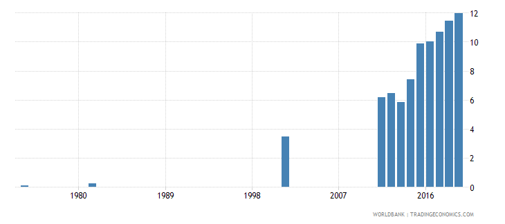bangladesh uis percentage of population age 25 with at least completed post secondary education isced 4 or higher female wb data