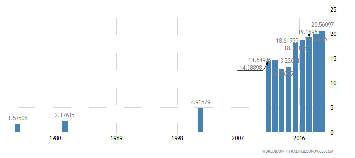 bangladesh uis percentage of population age 25 with at least completed post secondary education isced 4 or higher male wb data