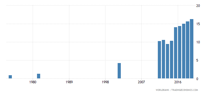 bangladesh uis percentage of population age 25 with at least completed post secondary education isced 4 or higher total wb data