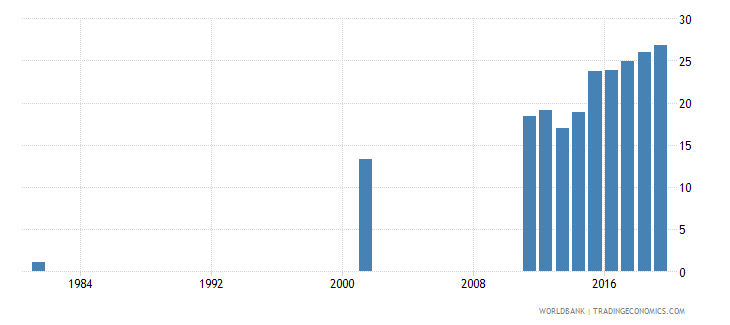 bangladesh uis percentage of population age 25 with at least completed upper secondary education isced 3 or higher female wb data