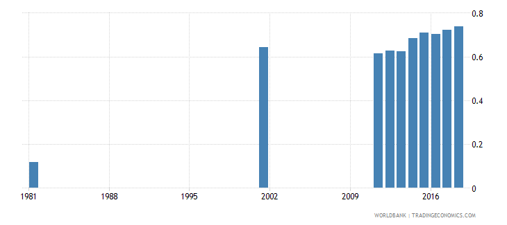 bangladesh uis percentage of population age 25 with at least completed upper secondary education isced 3 or higher gender parity index wb data