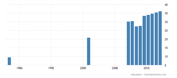 bangladesh uis percentage of population age 25 with at least completed upper secondary education isced 3 or higher male wb data