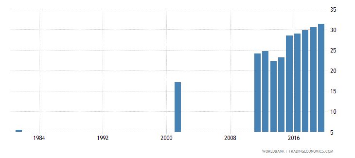 bangladesh uis percentage of population age 25 with at least completed upper secondary education isced 3 or higher total wb data