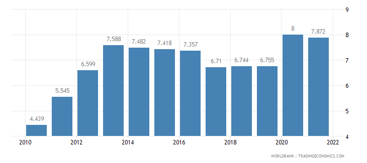 bangladesh unemployment female percent of female labor force wb data