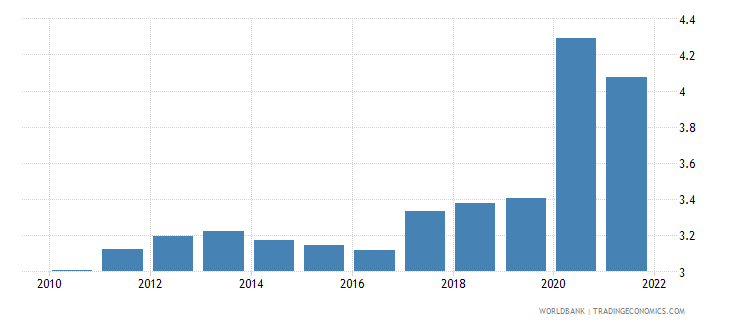 bangladesh unemployment male percent of male labor force wb data