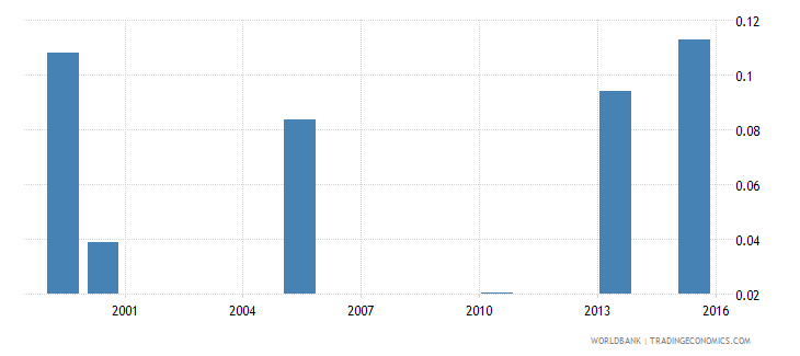 bangladesh unemployment rate  youth wb data