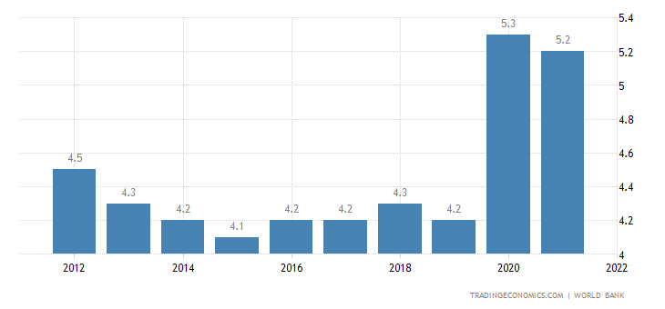 Bangladesh Unemployment Rate | 2019 | Data | Chart