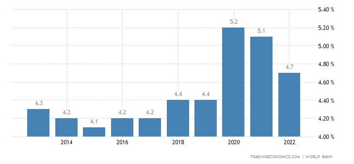 Bangladesh Unemployment Rate | 2019 | Data | Chart | Calendar | Forecast