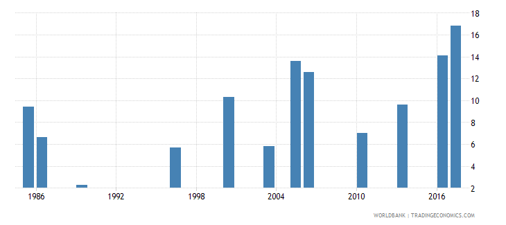 bangladesh unemployment youth female percent of female labor force ages 15 24 national estimate wb data