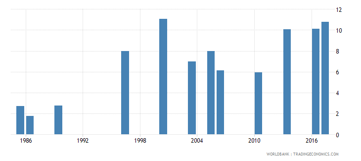 bangladesh unemployment youth male percent of male labor force ages 15 24 national estimate wb data