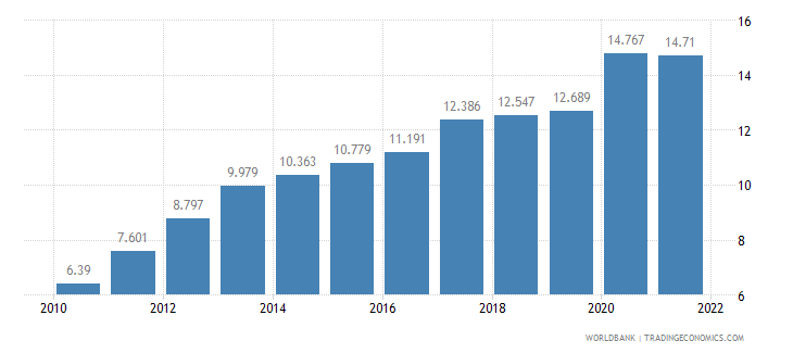bangladesh unemployment youth total percent of total labor force ages 15 24 wb data