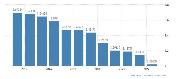 bangladesh urban population growth annual percent wb data