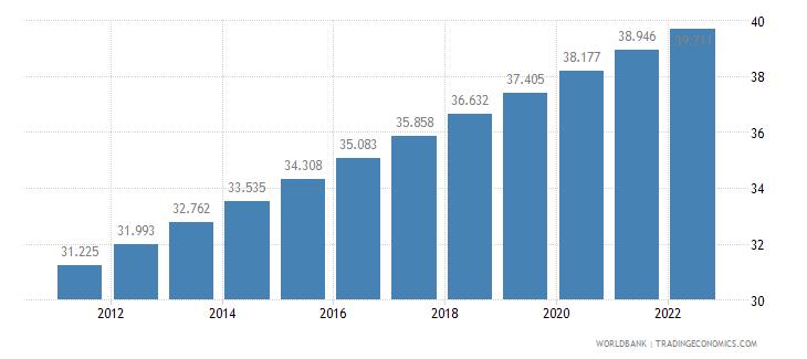 bangladesh urban population percent of total wb data