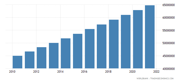bangladesh urban population wb data