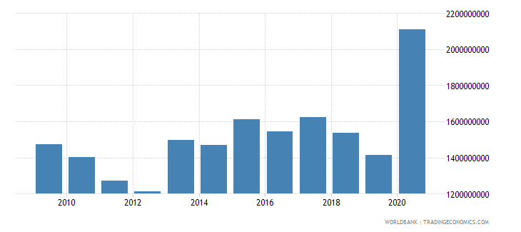 bangladesh use of imf credit dod us dollar wb data