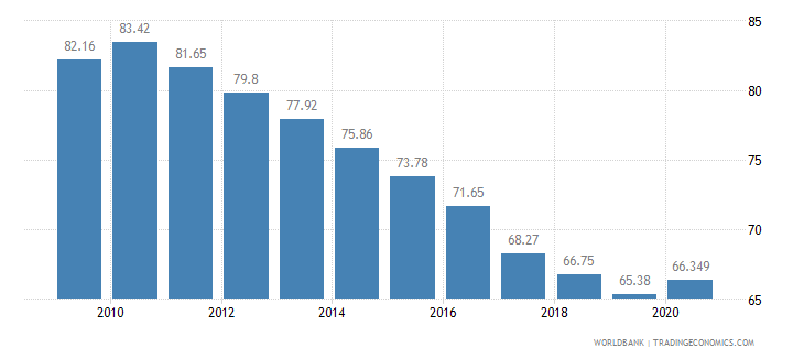 bangladesh vulnerable employment female percent of female employment wb data