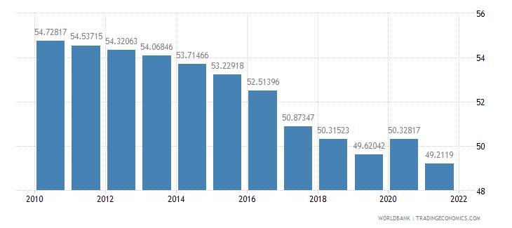bangladesh vulnerable employment male percent of male employment wb data