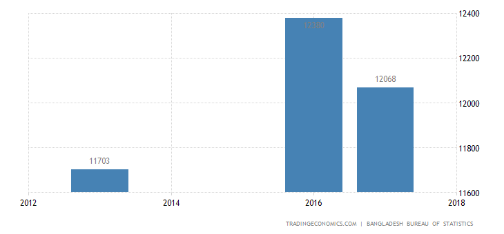 Bangladesh Average Monthly Income in Manufacturing