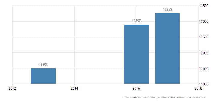 Bangladesh Average Monthly Income