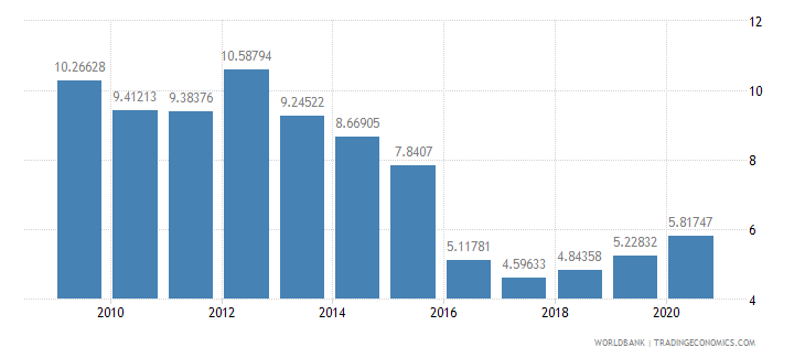 bangladesh workers remittances and compensation of employees received percent of gdp wb data