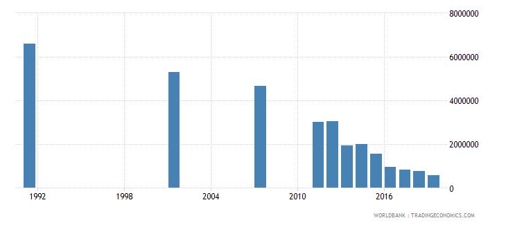 bangladesh youth illiterate population 15 24 years female number wb data