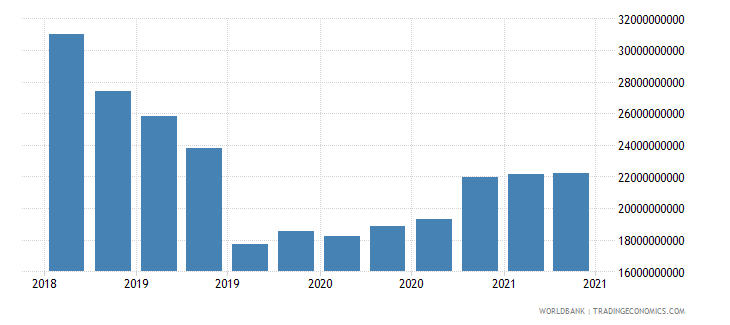 barbados 01_cross border loans from bis reporting banks wb data