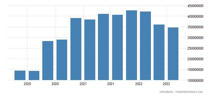 barbados 07_multilateral loans imf wb data