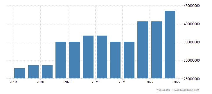barbados 09_insured export credit exposures berne union wb data