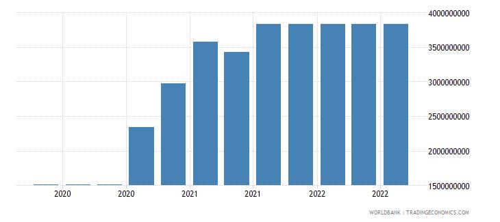 barbados 16_international debt securities all maturities wb data