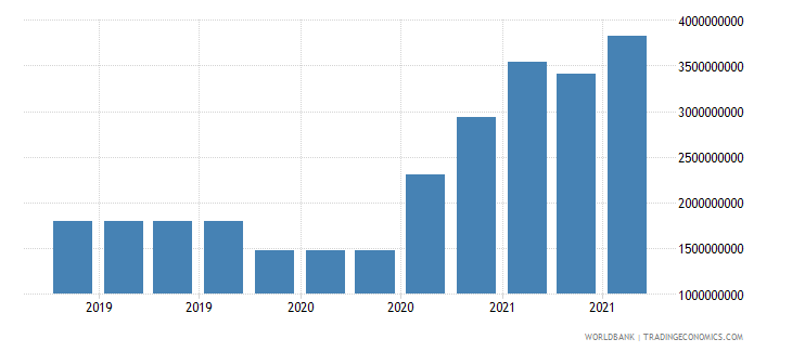 barbados 17_international debt securities nonbanks wb data