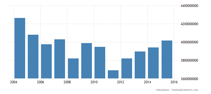barbados adjusted net national income constant 2005 us$ wb data