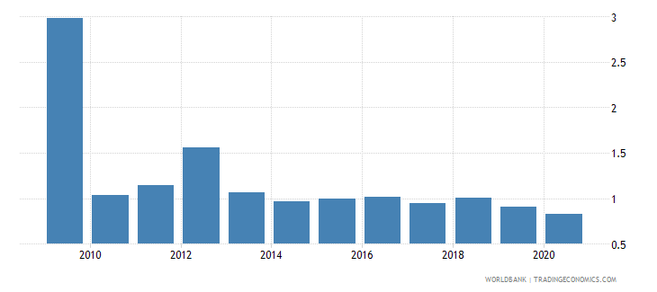 barbados adjusted savings carbon dioxide damage percent of gni wb data