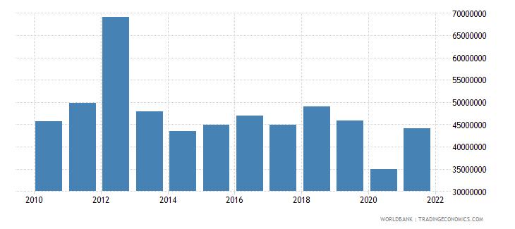 barbados adjusted savings carbon dioxide damage us dollar wb data