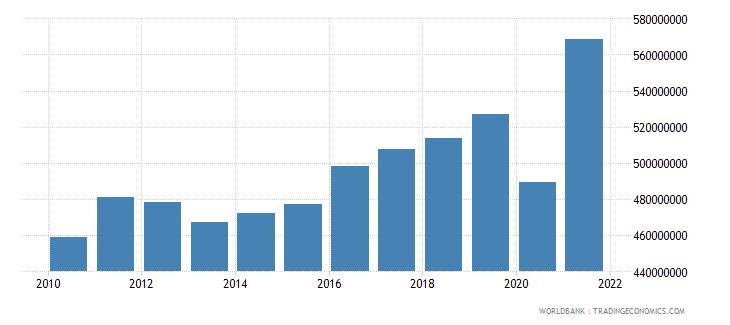barbados adjusted savings consumption of fixed capital us dollar wb data