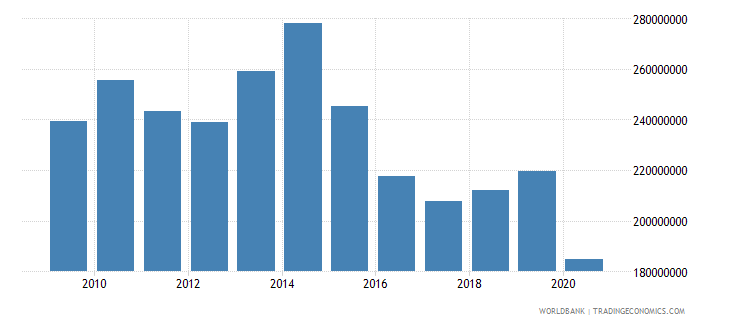 barbados adjusted savings education expenditure us dollar wb data
