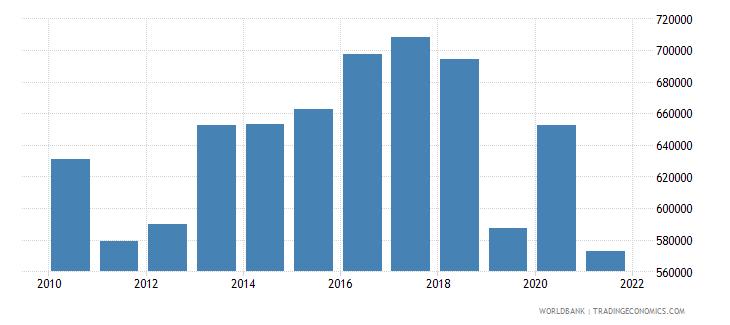 barbados adjusted savings net forest depletion current us$ wb data