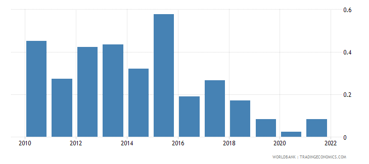 barbados agricultural raw materials exports percent of merchandise exports wb data