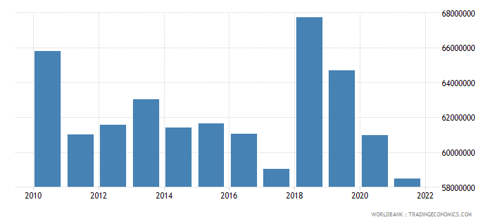 barbados agriculture value added constant 2000 us dollar wb data