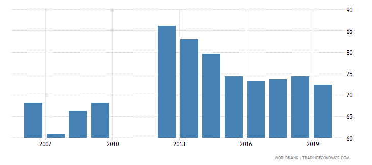 barbados bank credit to bank deposits percent wb data