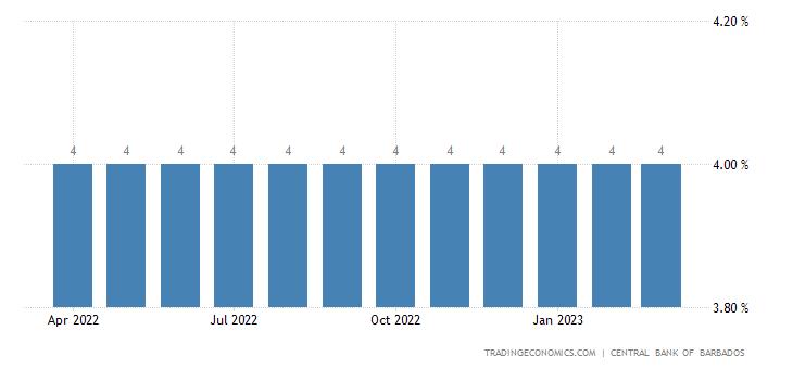 Barbados Prime Lending Rate