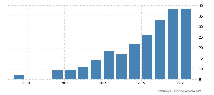 barbados bank liquid reserves to bank assets ratio percent wb data