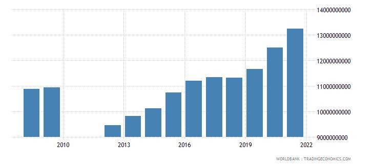 barbados broad money current lcu wb data