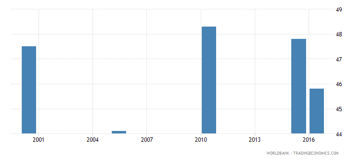 barbados cause of death by injury ages 15 34 male percent relevant age wb data